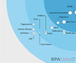 Forrester IDs Leading RPA Companies in Report