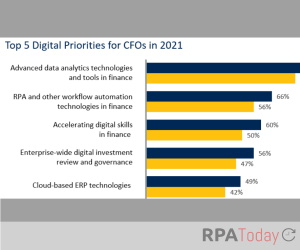 CFOs Hope They Can Follow Through on RPA Goals