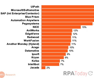 Report: Enterprise Giants Gain Ground in RPA