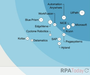 Forrester IDs RPA 'Leaders' in Report