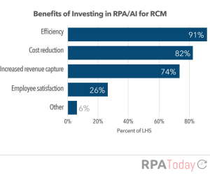 Lots of Room For RPA Growth in Healthcare Revenue Cycle Management, Says Report